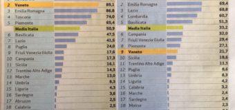 Politica & economia: Abruzzo ko